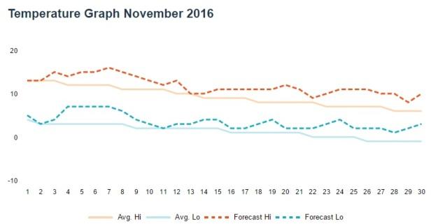 grafic-temperaturi-noiembrie