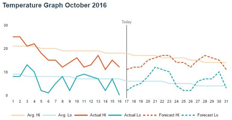 grafic-temperaturi-octombrie
