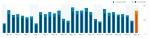 statistici-fabruarie-grig-blog